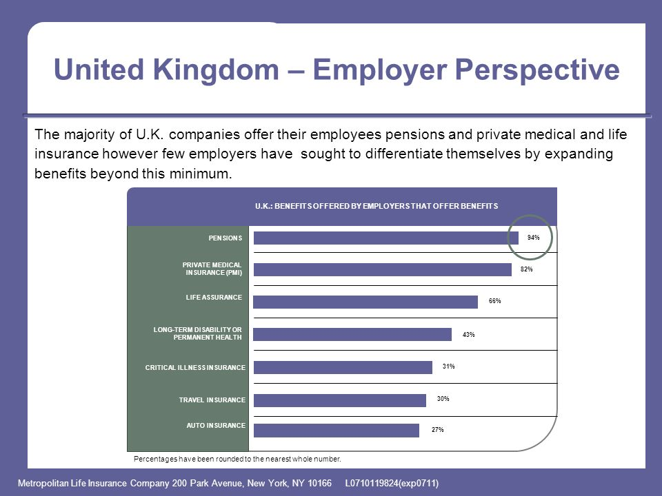 Metropolitan Life Insurance Company 200 Park Avenue, New York, NY 10166 L0710119824(exp0711) United Kingdom – Employer Perspective India Study Methodo