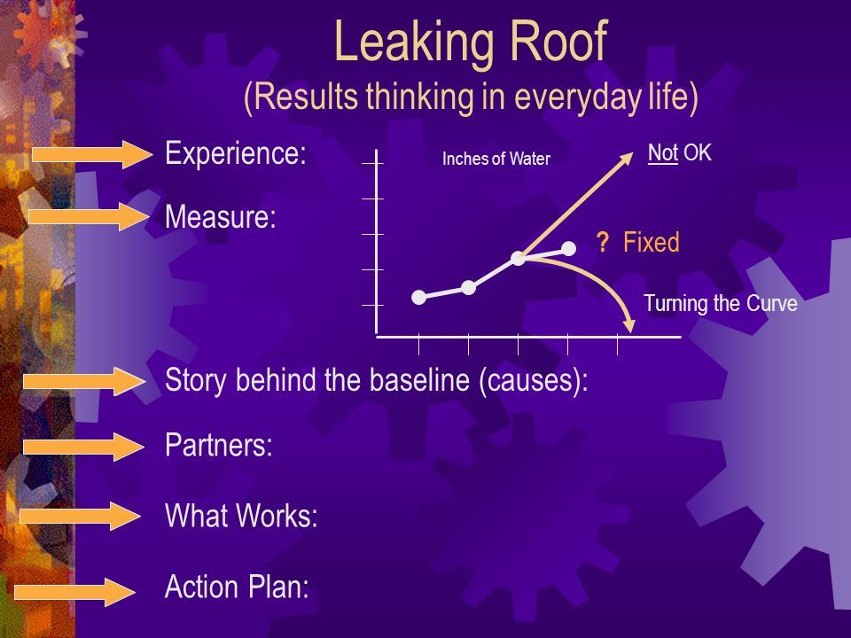 Leaking Roof (Results thinking in everyday life) Experience: Measure: Story behind the baseline (causes): Partners: What Works: Action Plan: Inches of Water .