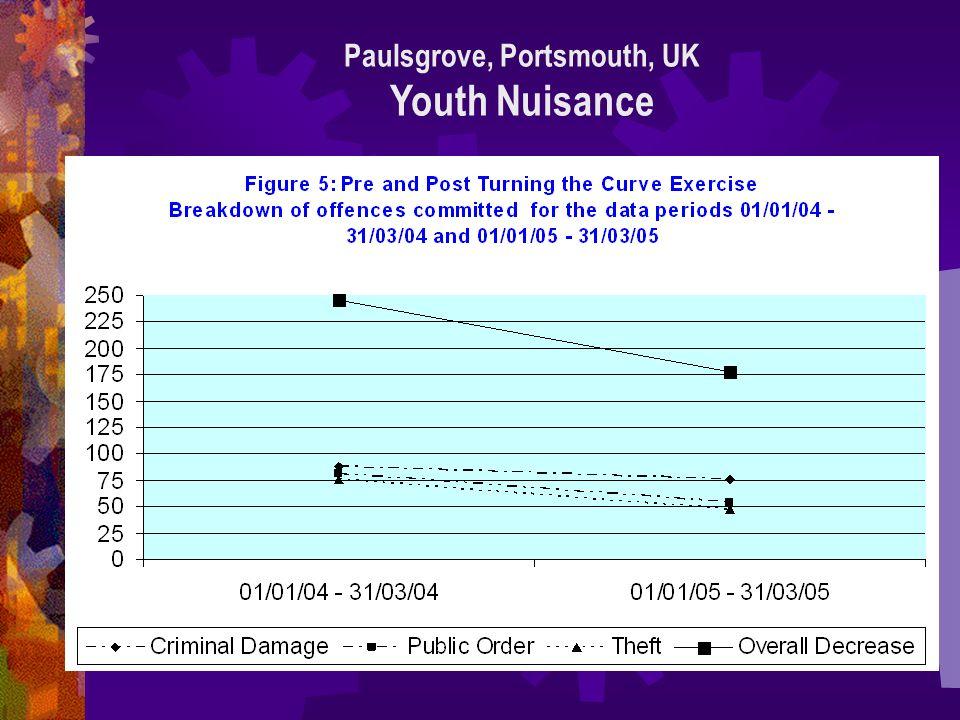 Paulsgrove, Portsmouth, UK Youth Nuisance