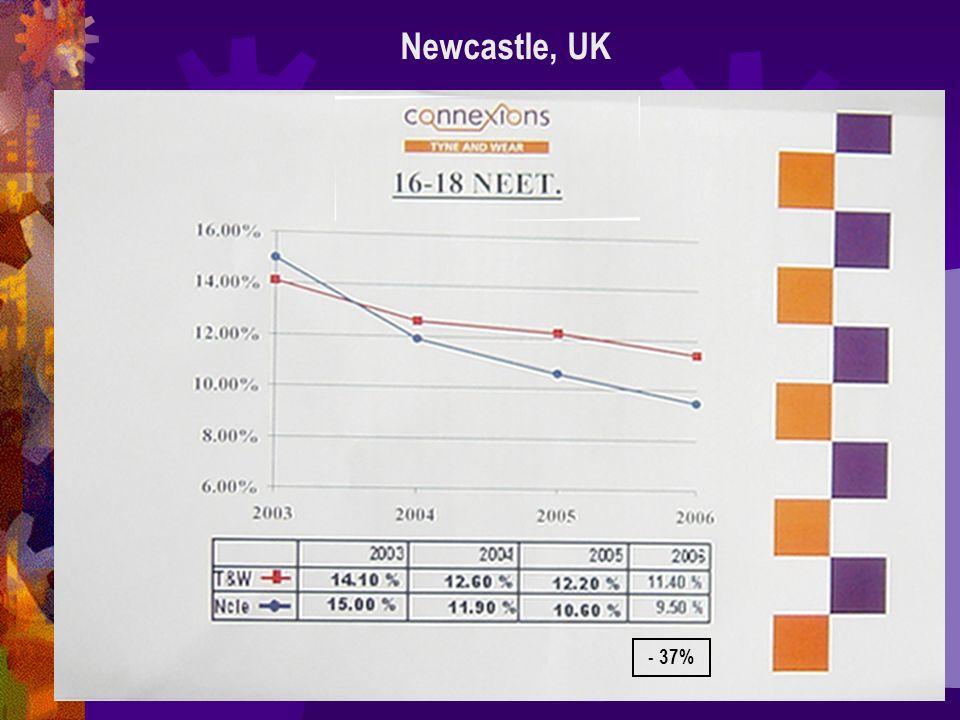 Newcastle, UK - 37%