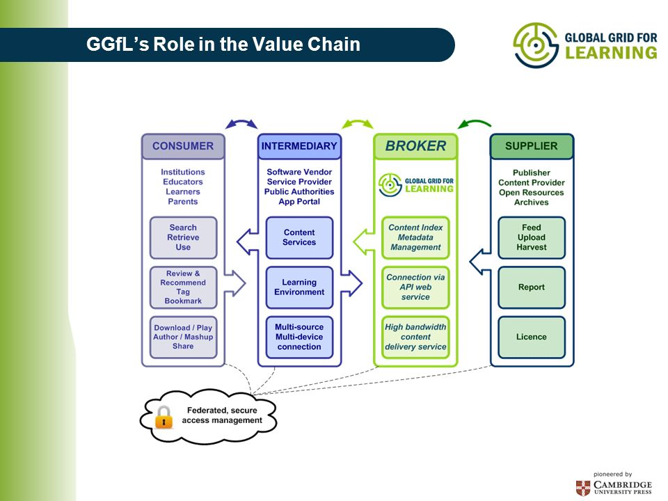 GGfLs Role in the Value Chain