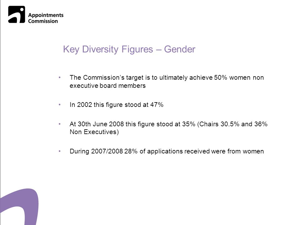 Key Diversity Figures – Gender The Commissions target is to ultimately achieve 50% women non executive board members In 2002 this figure stood at 47% At 30th June 2008 this figure stood at 35% (Chairs 30.5% and 36% Non Executives) During 2007/ % of applications received were from women