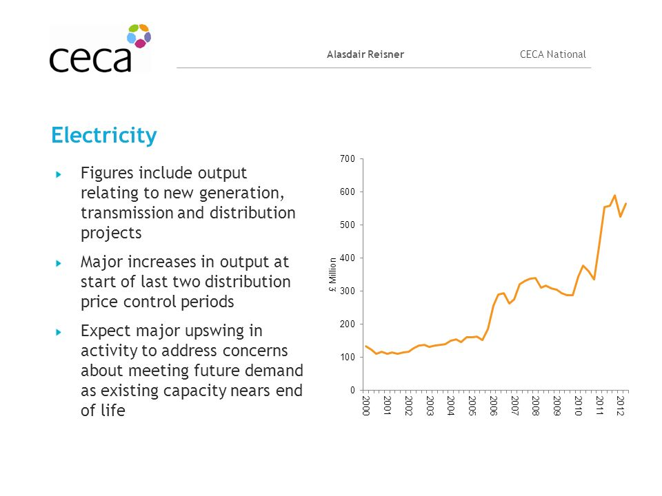 Alasdair ReisnerCECA National Electricity Figures include output relating to new generation, transmission and distribution projects Major increases in