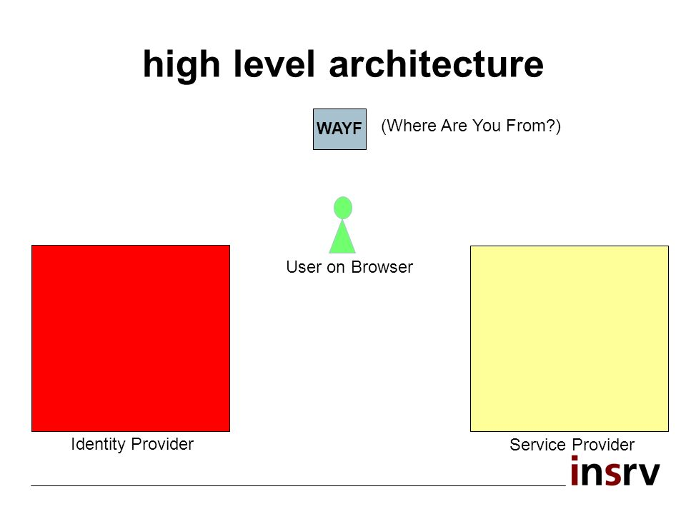high level architecture WAYF (Where Are You From ) User on Browser Service Provider Identity Provider