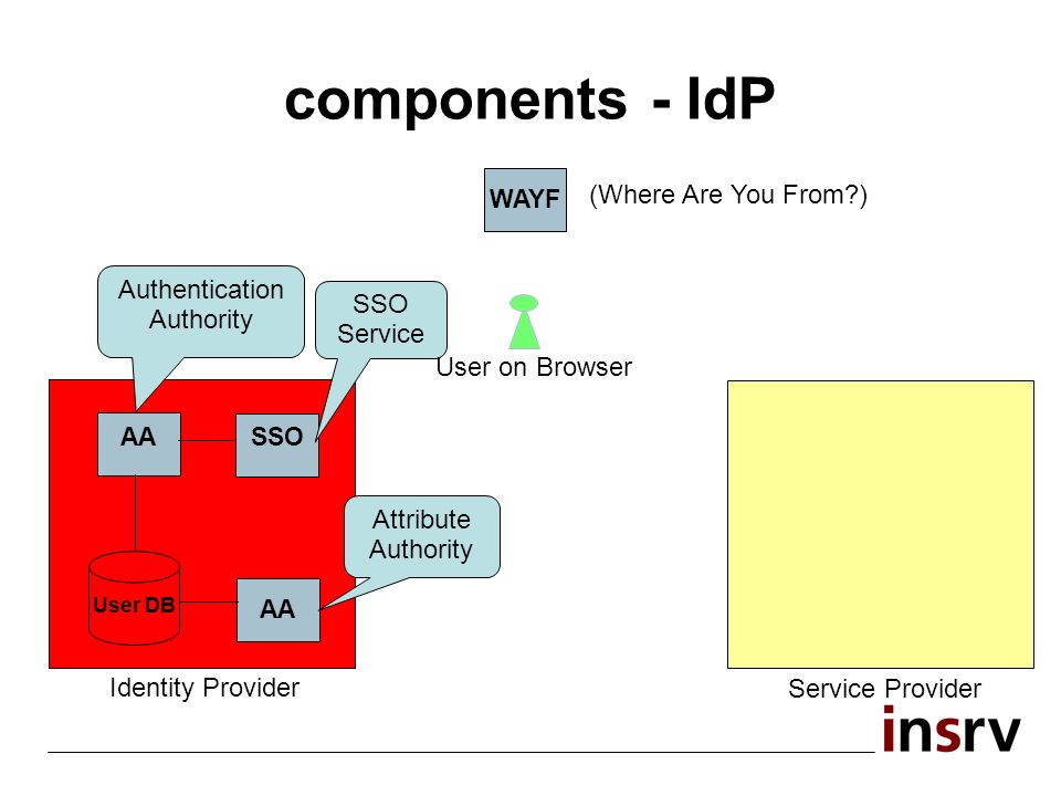 components - IdP WAYF (Where Are You From ) Service Provider Identity Provider AA User DB AA SSO Authentication Authority SSO Service Attribute Authority User on Browser
