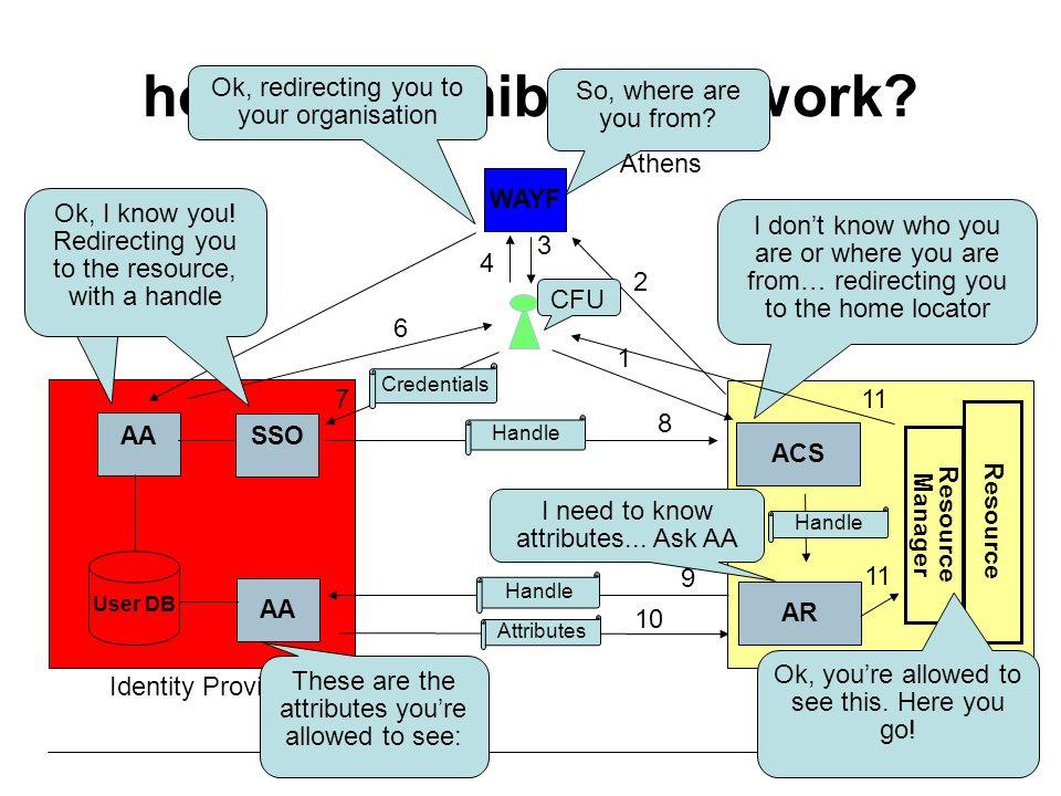 how does shibboleth work.