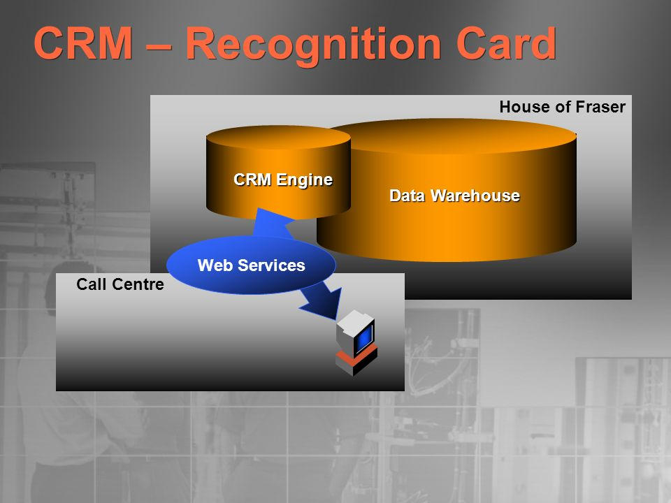 CRM – Recognition Card Data Warehouse CRM Engine House of Fraser Call Centre Web Services