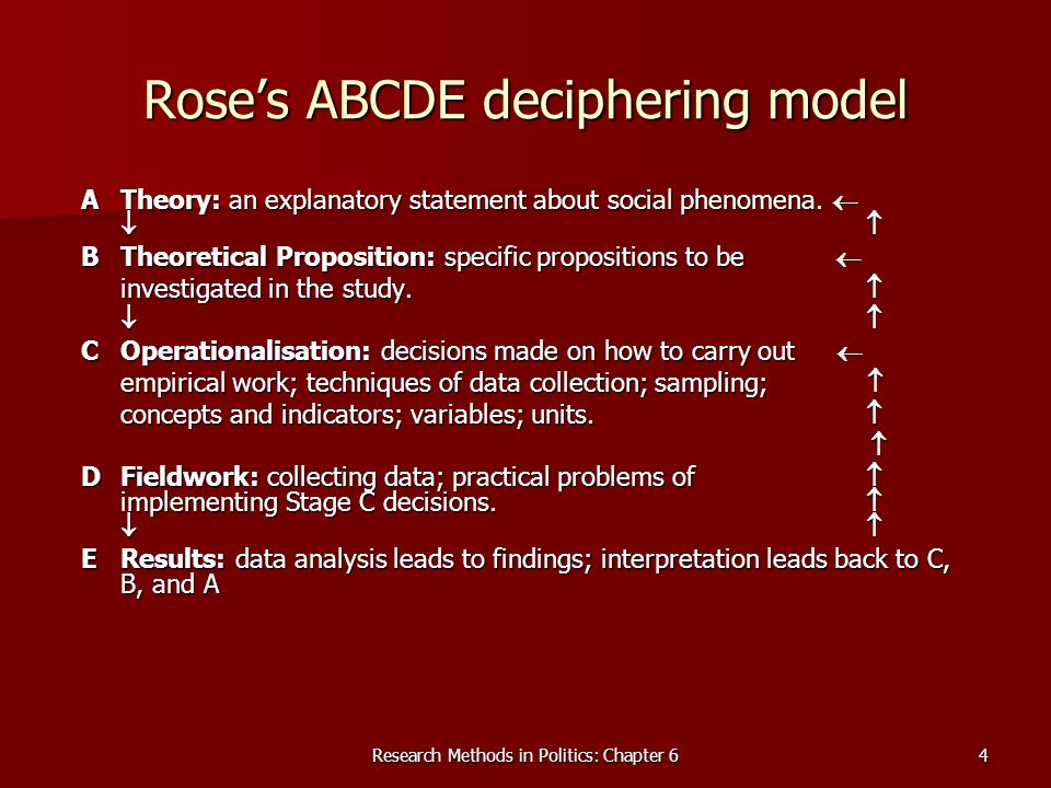 Research Methods in Politics: Chapter 64 Roses ABCDE deciphering model ATheory: an explanatory statement about social phenomena. ATheory: an explanato