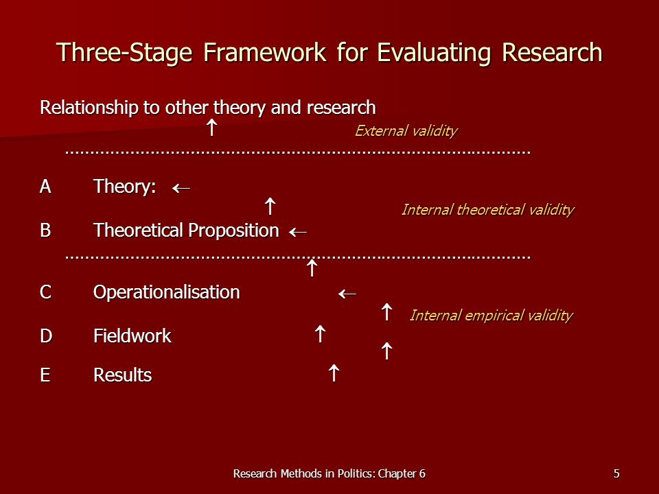Research Methods in Politics: Chapter 65 Three-Stage Framework for Evaluating Research Relationship to other theory and research External validity ………