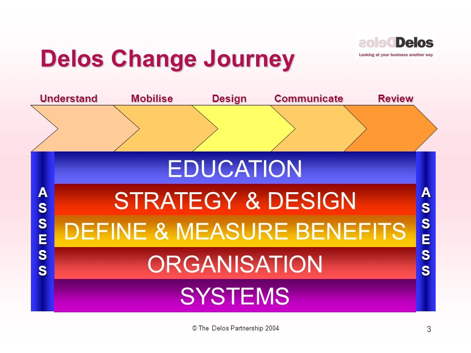 3 © The Delos Partnership 2004 Delos Change Journey MobiliseDesignCommunicateReviewUnderstandASSESSASSESS EDUCATION STRATEGY & DESIGN DEFINE & MEASURE BENEFITS ORGANISATION SYSTEMS