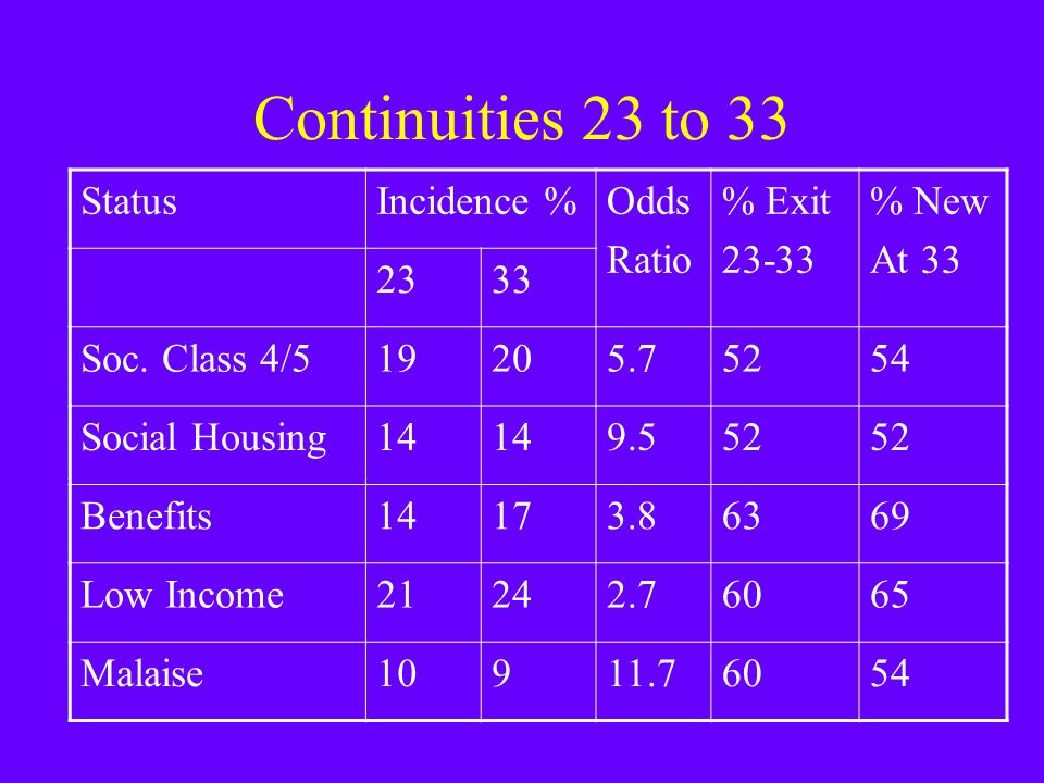 Continuities 23 to 33 StatusIncidence %Odds Ratio % Exit % New At Soc.