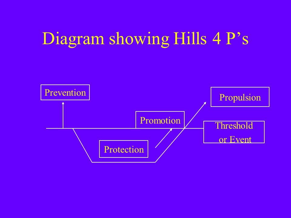 Diagram showing Hills 4 Ps Prevention Promotion Propulsion Threshold or Event Protection