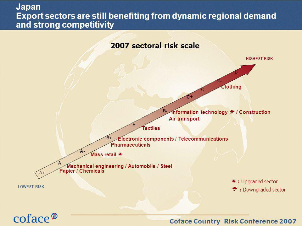 Coface Country Risk Conference 2007 Japan Export sectors are still benefiting from dynamic regional demand and strong competitivity 2007 sectoral risk scale : Upgraded sector : Downgraded sector Information technology / Construction Clothing Pharmaceuticals D C+ C- B- A C A+ A- B B+ Mass retail Textiles Papier / Chemicals Mechanical engineering / Automobile / Steel Electronic components / Telecommunications Air transport HIGHEST RISK LOWEST RISK