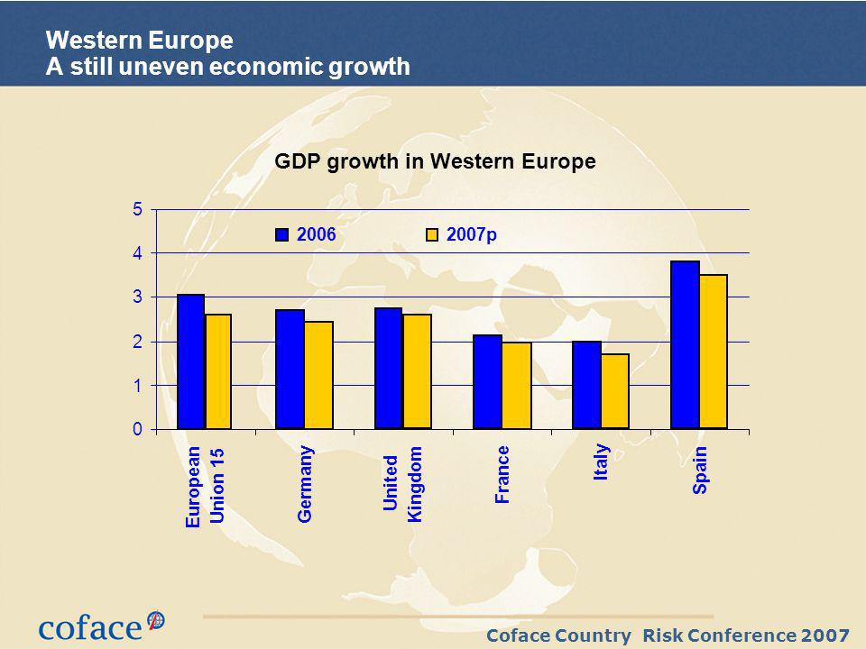 Coface Country Risk Conference 2007 Western Europe A still uneven economic growth 0 1 2 3 4 5 European Union 15 Germany United Kingdom France Italy Spain 20062007p GDP growth in Western Europe