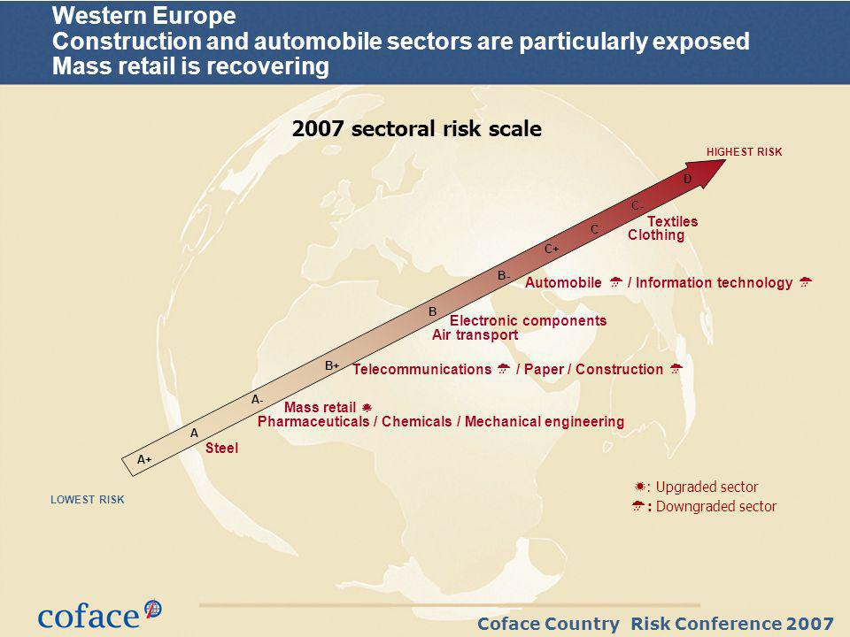 Coface Country Risk Conference 2007 Western Europe Construction and automobile sectors are particularly exposed Mass retail is recovering 2007 sectoral risk scale : Upgraded sector : Downgraded sector Automobile / Information technology Textiles Steel Telecommunications / Paper / Construction Air transport Pharmaceuticals / Chemicals / Mechanical engineering Mass retail Electronic components Clothing D C+ C- B- A C A+ A- B B+ LOWEST RISK HIGHEST RISK