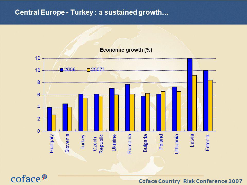 Coface Country Risk Conference 2007 Central Europe - Turkey : a sustained growth… Economic growth (%) 0 2 4 6 8 10 12 Hungary Slovenia Turkey Czech Republic Ukraine Romania Bulgaria Poland Lithuania Latvia Estonia 20062007f
