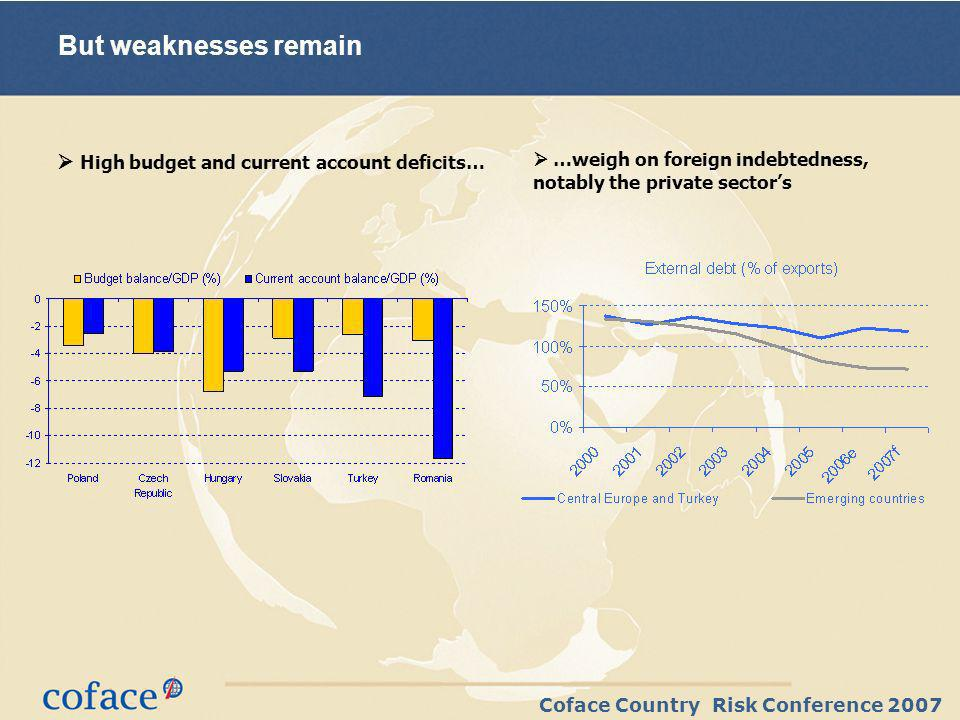 Coface Country Risk Conference 2007 But weaknesses remain High budget and current account deficits… …weigh on foreign indebtedness, notably the privat