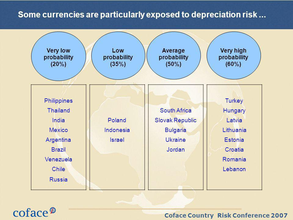 Coface Country Risk Conference 2007 Some currencies are particularly exposed to depreciation risk...