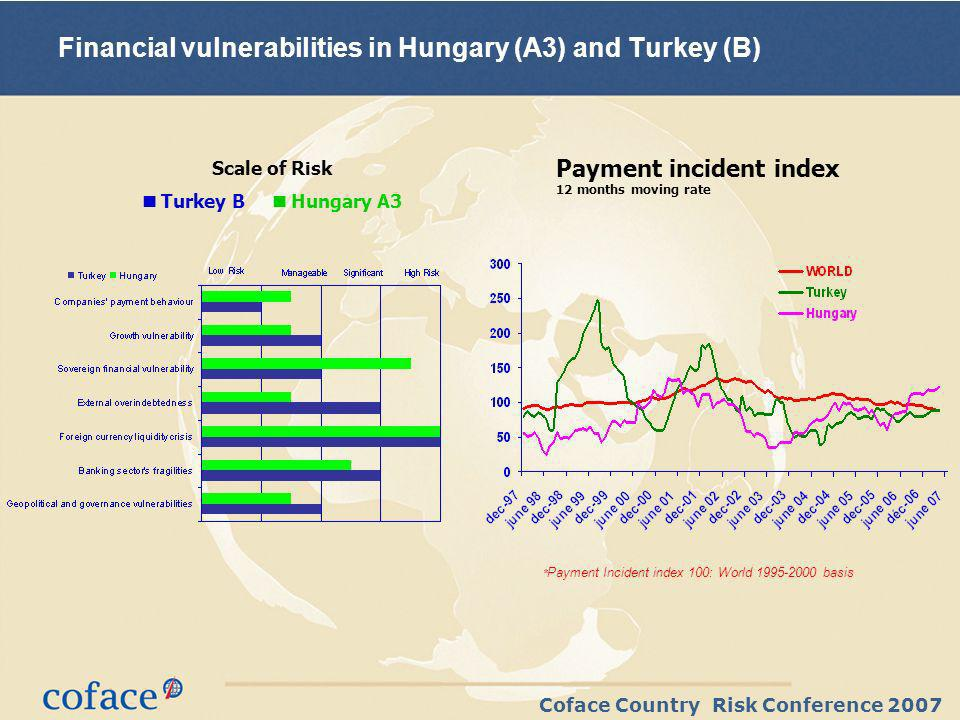 Coface Country Risk Conference 2007 Scale of Risk Turkey B Hungary A3 Financial vulnerabilities in Hungary (A3) and Turkey (B) Payment incident index 12 months moving rate * Payment Incident index 100: World 1995-2000 basis