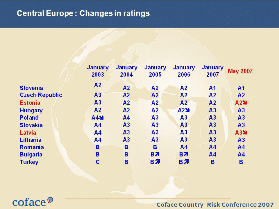 Coface Country Risk Conference 2007 Central Europe : Changes in ratings