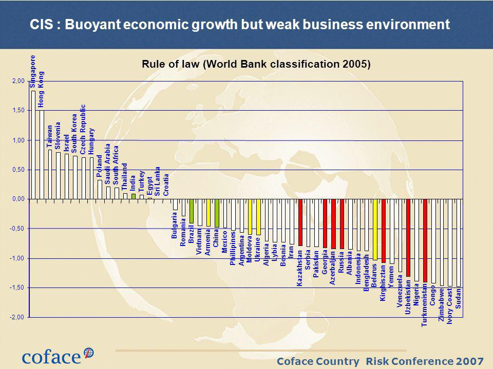 Coface Country Risk Conference 2007 CIS : Buoyant economic growth but weak business environment Rule of law (World Bank classification 2005) Singapore