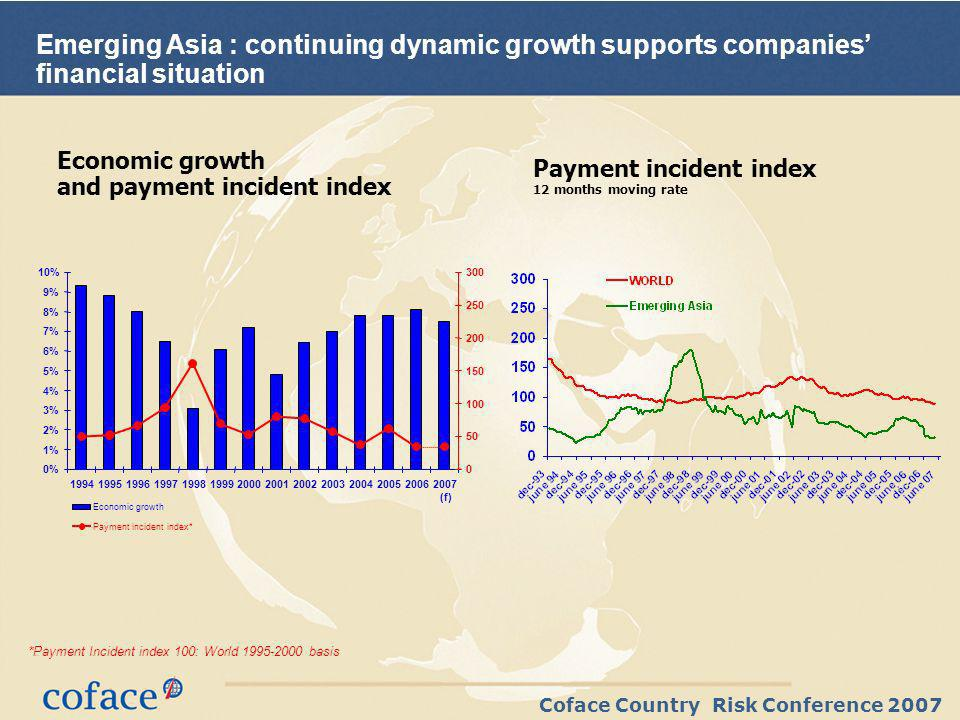 Coface Country Risk Conference 2007 Emerging Asia : continuing dynamic growth supports companies financial situation Economic growth and payment incident index Payment incident index 12 months moving rate *Payment Incident index 100: World 1995-2000 basis