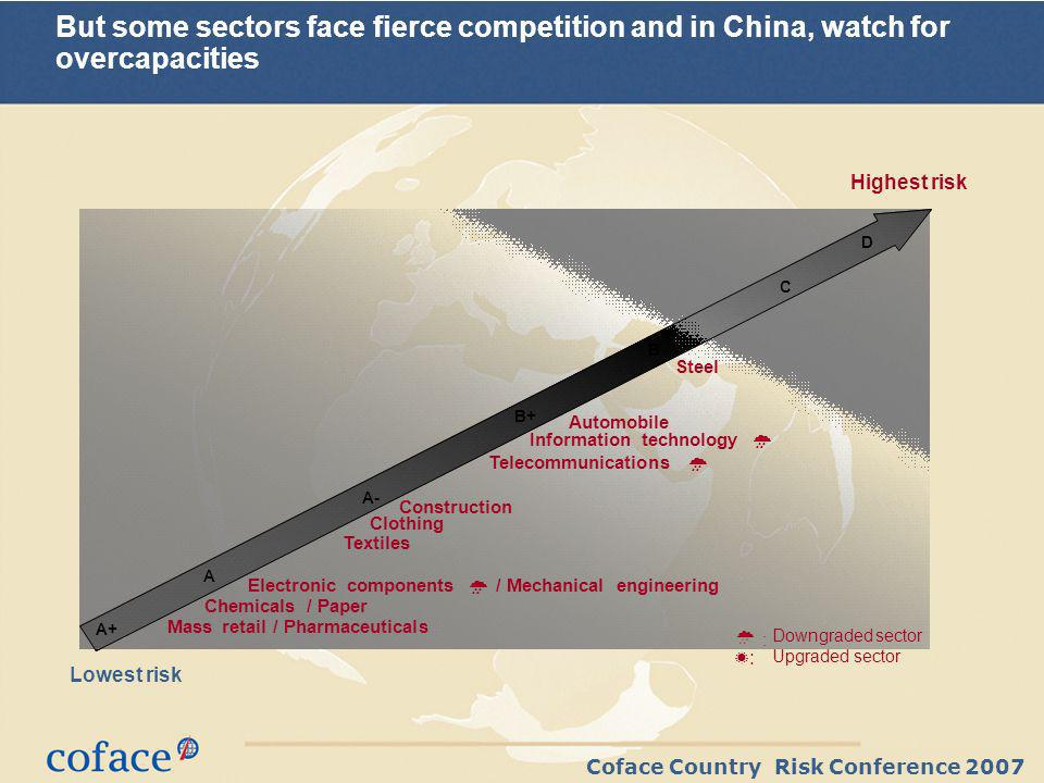 Coface Country Risk Conference 2007 But some sectors face fierce competition and in China, watch for overcapacities Construction D A C A+ A- B B+ Massretail/ Pharmaceuticals Highest risk Clothing Automobile Chemicals/Paper Electroniccomponents /Mechanicalengineering Steel Lowest risk Telecommunications Informationtechnology Textiles : Downgradedsector : Upgradedsector