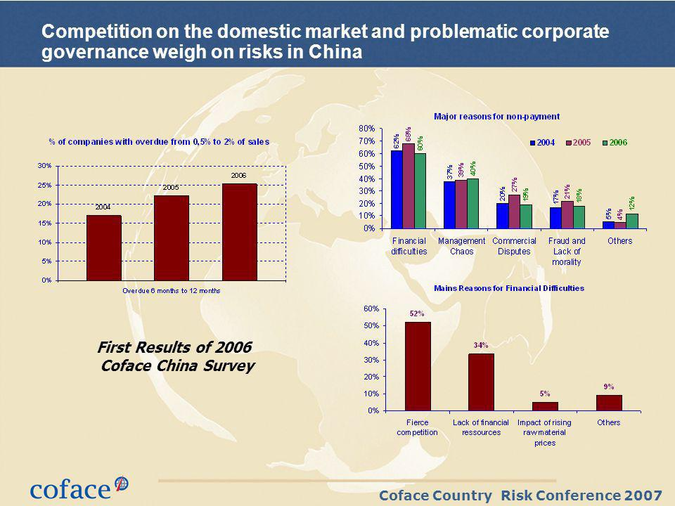 Coface Country Risk Conference 2007 Competition on the domestic market and problematic corporate governance weigh on risks in China First Results of 2006 Coface China Survey