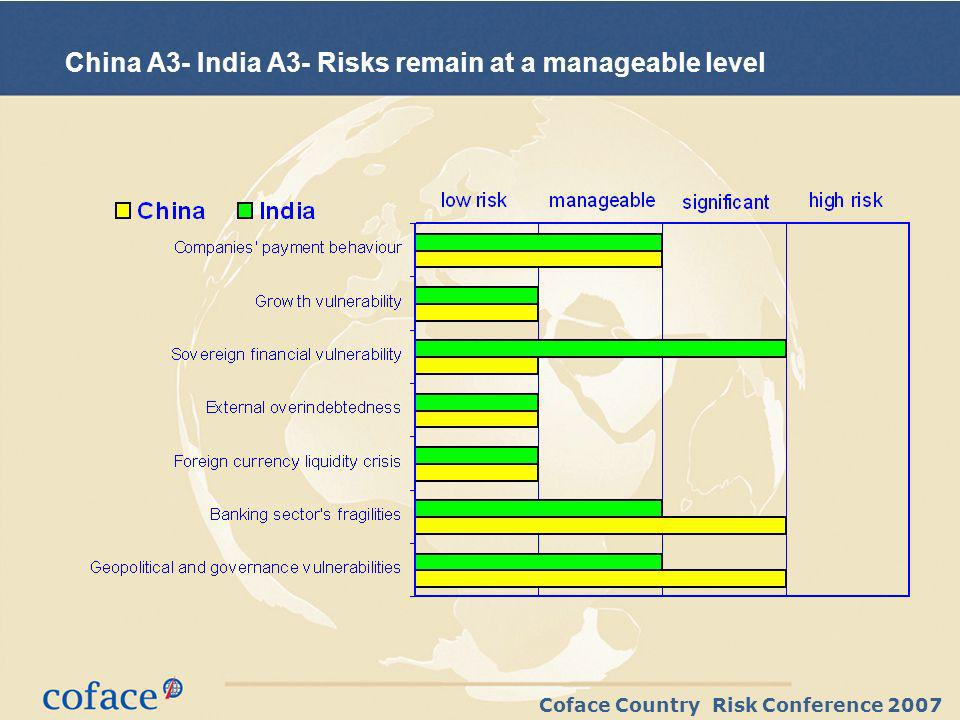 Coface Country Risk Conference 2007 China A3- India A3- Risks remain at a manageable level