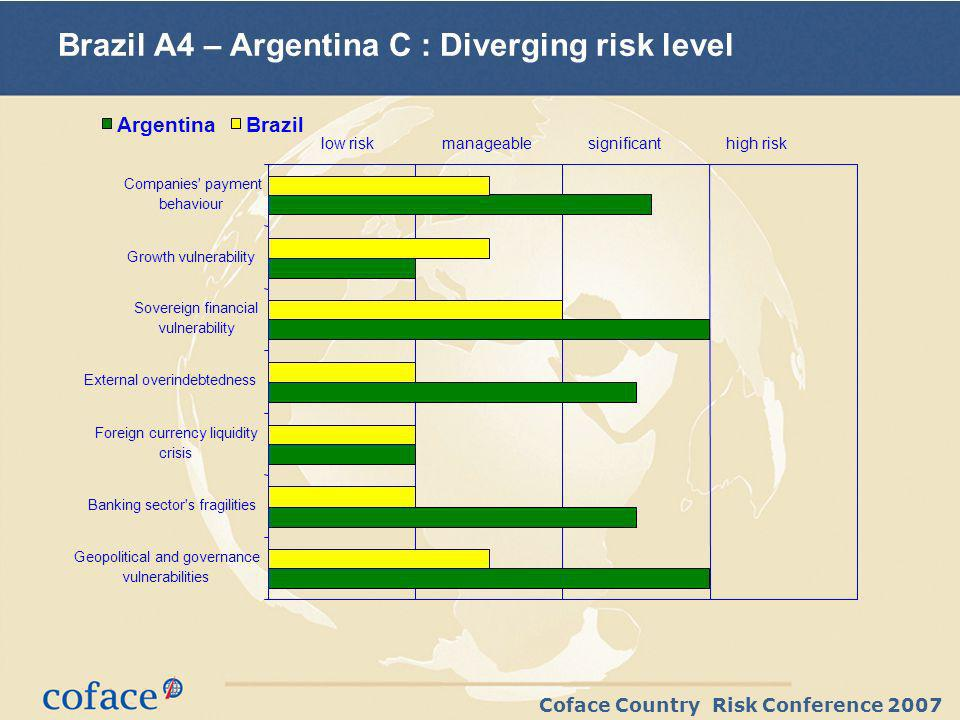 Coface Country Risk Conference 2007 Brazil A4 – Argentina C : Diverging risk level Geopolitical and governance vulnerabilities Banking sector's fragil