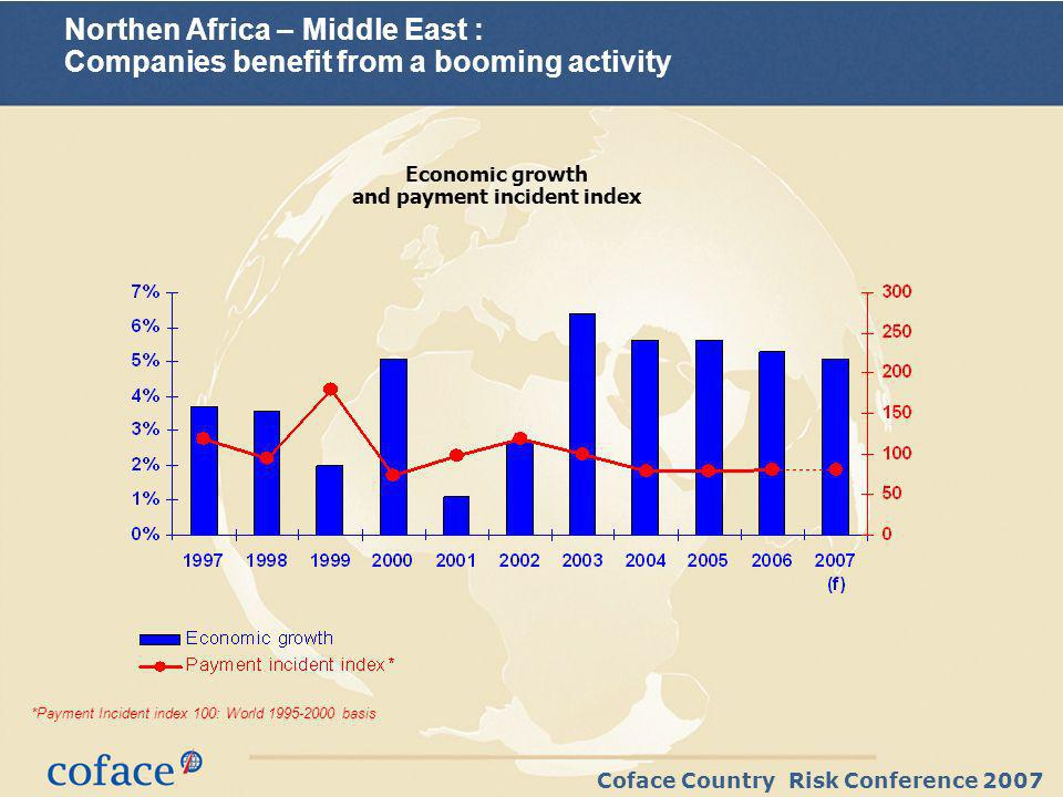 Coface Country Risk Conference 2007 Northen Africa – Middle East : Companies benefit from a booming activity *Payment Incident index 100: World 1995-2000 basis Economic growth and payment incident index