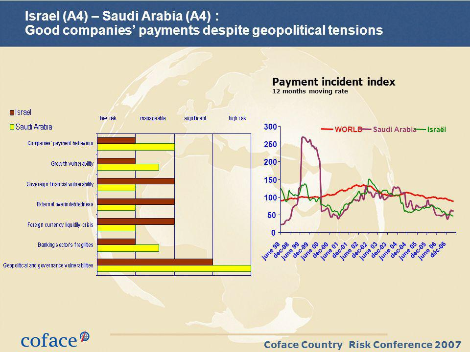Coface Country Risk Conference 2007 Israel (A4) – Saudi Arabia (A4) : Good companies payments despite geopolitical tensions Payment incident index 12