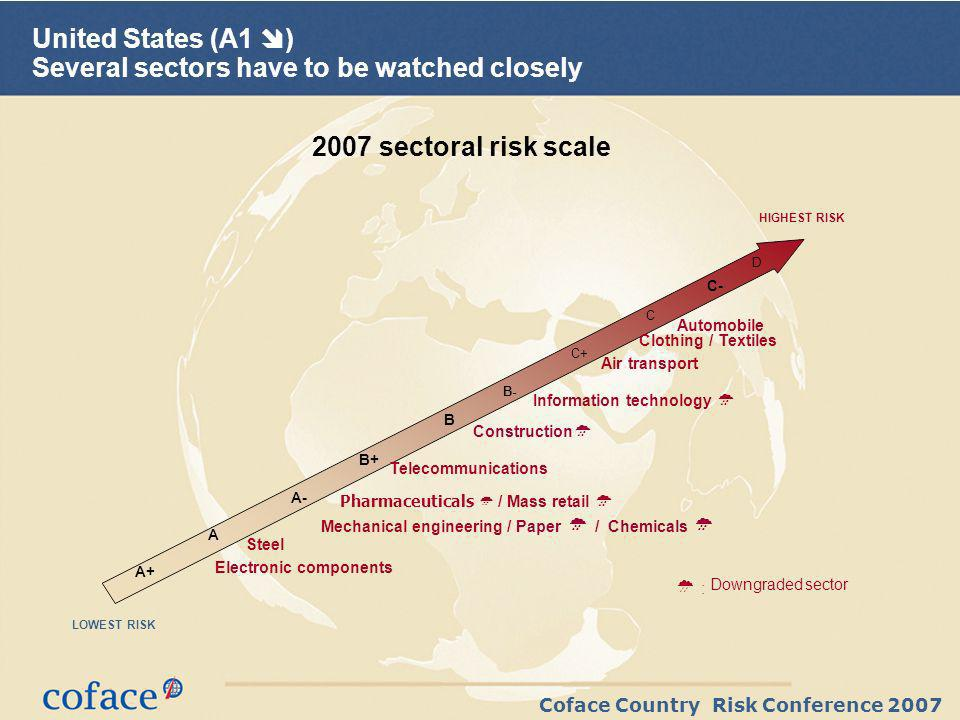 Coface Country Risk Conference 2007 United States (A1 ) Several sectors have to be watched closely 2007 sectoral risk scale Information technology Clothing / Textiles Steel Telecommunications HIGHEST RISK LOWEST RISK Construction Air transport Electronic components Pharmaceuticals / Mass retail Mechanical engineering / Paper / Chemicals Automobile : Downgradedsector D C+ C- B- A C A+ A- B B+