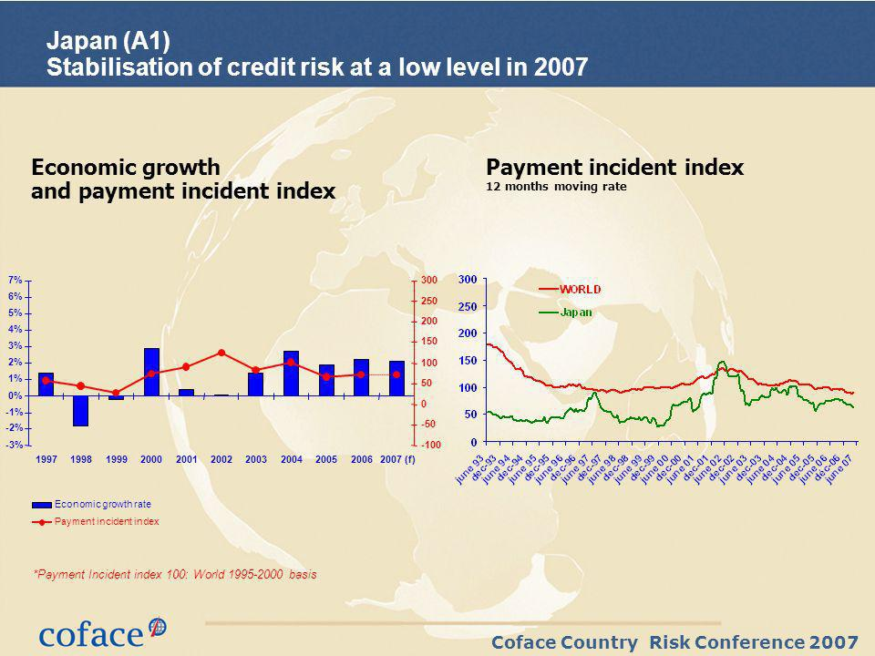 Coface Country Risk Conference 2007 Japan (A1) Stabilisation of credit risk at a low level in 2007 Economic growth and payment incident index Payment incident index 12 months moving rate *Payment Incident index 100: World 1995-2000 basis -3% -2% -1% 0% 1% 2% 3% 4% 5% 6% 7% 19971998199920002001200220032004200520062007 (f) -100 -50 0 50 100 150 200 250 300 Economic growth rate Payment incident index