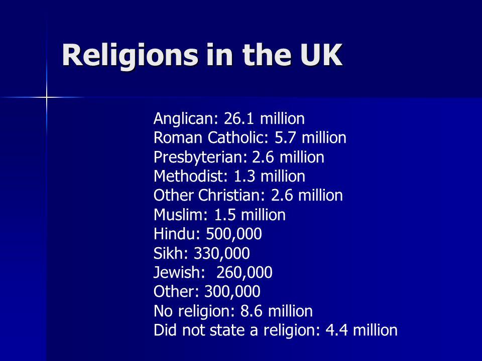 Religions in the UK Anglican: 26.1 million Roman Catholic: 5.7 million Presbyterian: 2.6 million Methodist: 1.3 million Other Christian: 2.6 million M