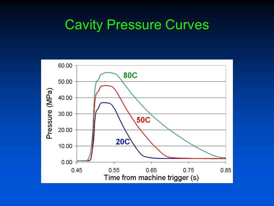 Cavity Pressure Curves