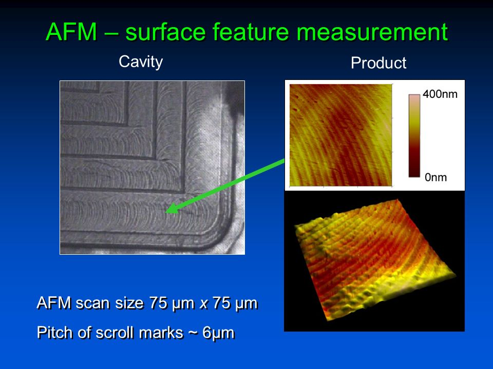 AFM – surface feature measurement AFM scan size 75 µm x 75 µm Pitch of scroll marks ~ 6µm AFM scan size 75 µm x 75 µm Pitch of scroll marks ~ 6µm Cavity Product