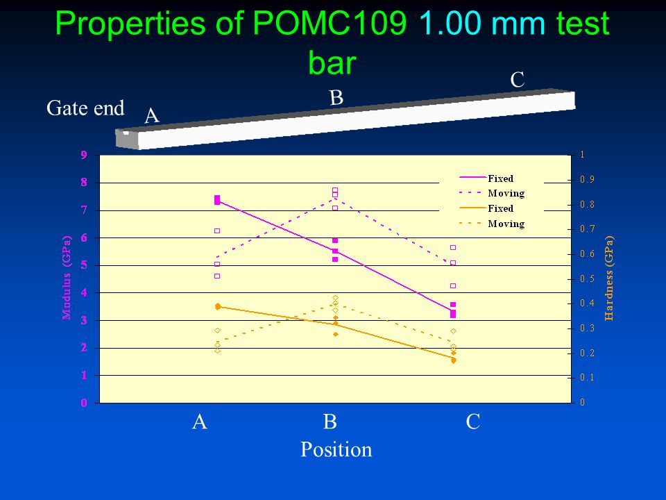 Properties of POMC mm test bar A B C Gate end Position
