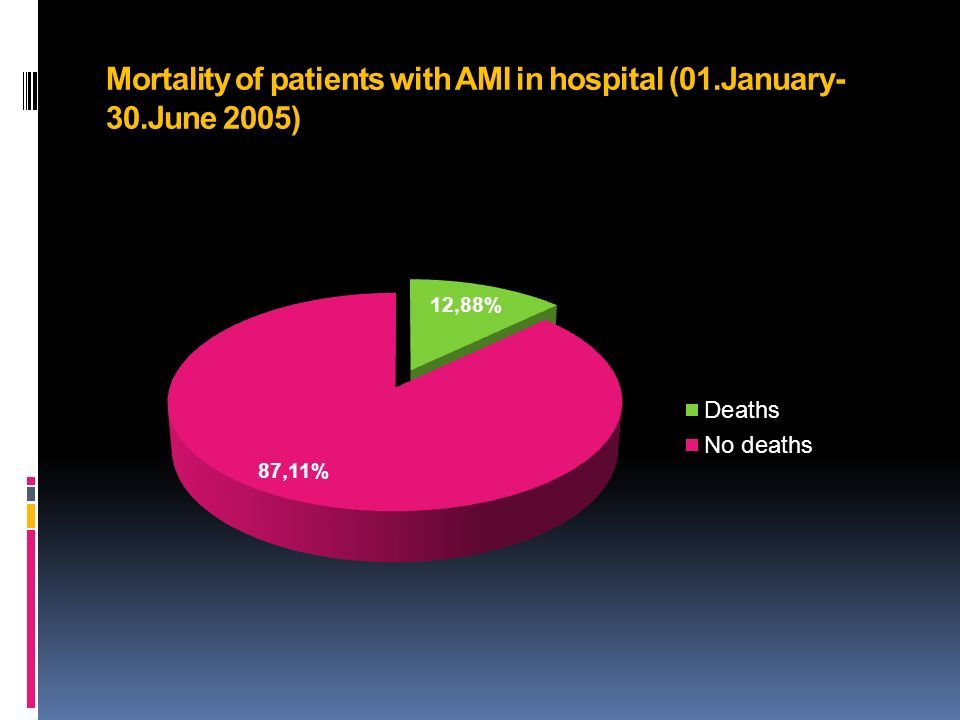 Mortality of patients with AMI in hospital (01.January- 30.June 2005)