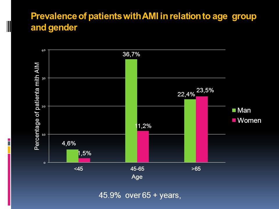 Prevalence of patients with AMI in relation to age group and gender 45.9% over 65 + years,
