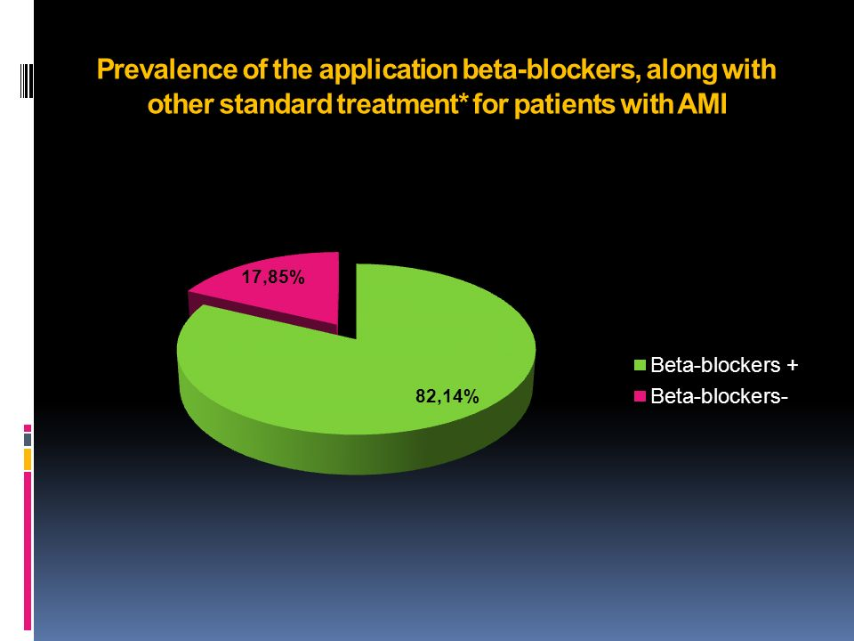 Prevalence of the application beta-blockers, along with other standard treatment* for patients with AMI