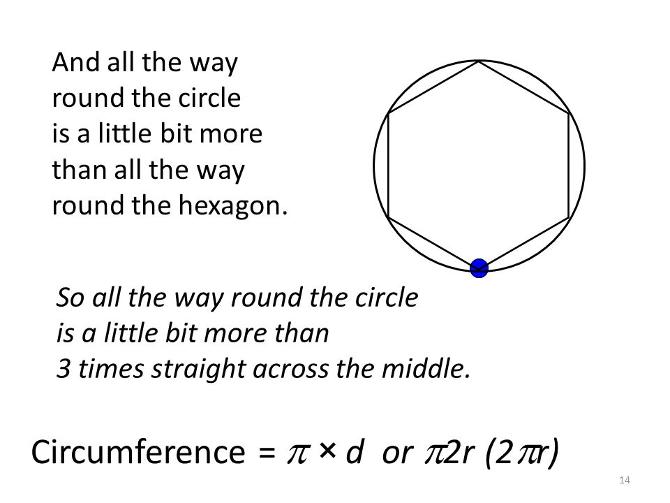 14 And all the way round the circle is a little bit more than all the way round the hexagon. So all the way round the circle is a little bit more than