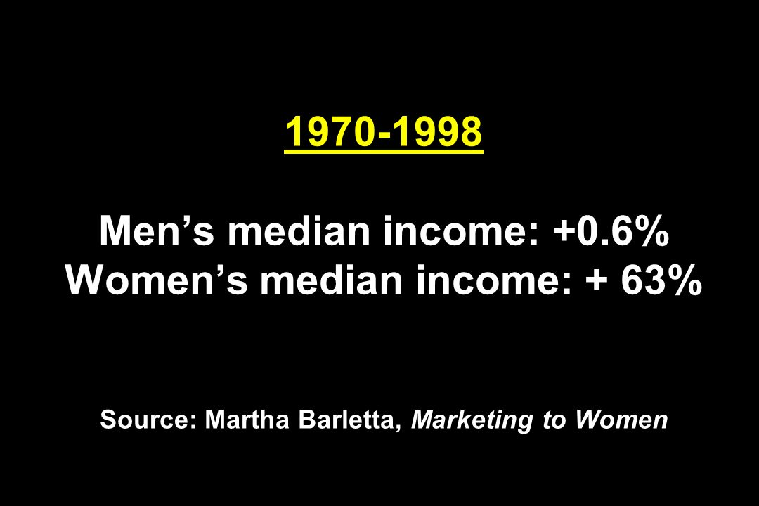 1970-1998 Mens median income: +0.6% Womens median income: + 63% Source: Martha Barletta, Marketing to Women