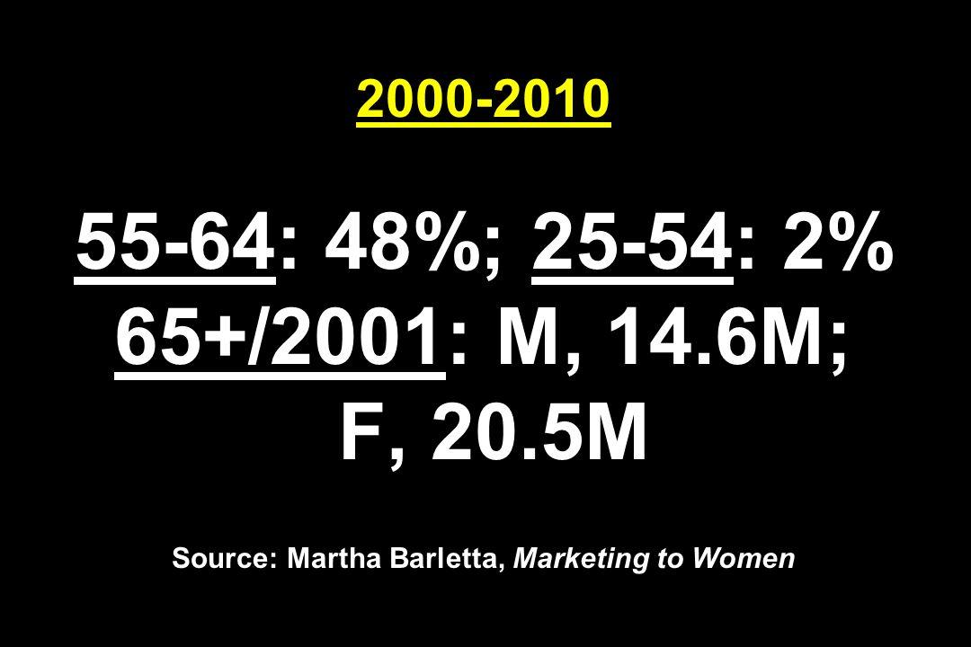 2000-2010 55-64: 48%; 25-54: 2% 65+/2001: M, 14.6M; F, 20.5M Source: Martha Barletta, Marketing to Women