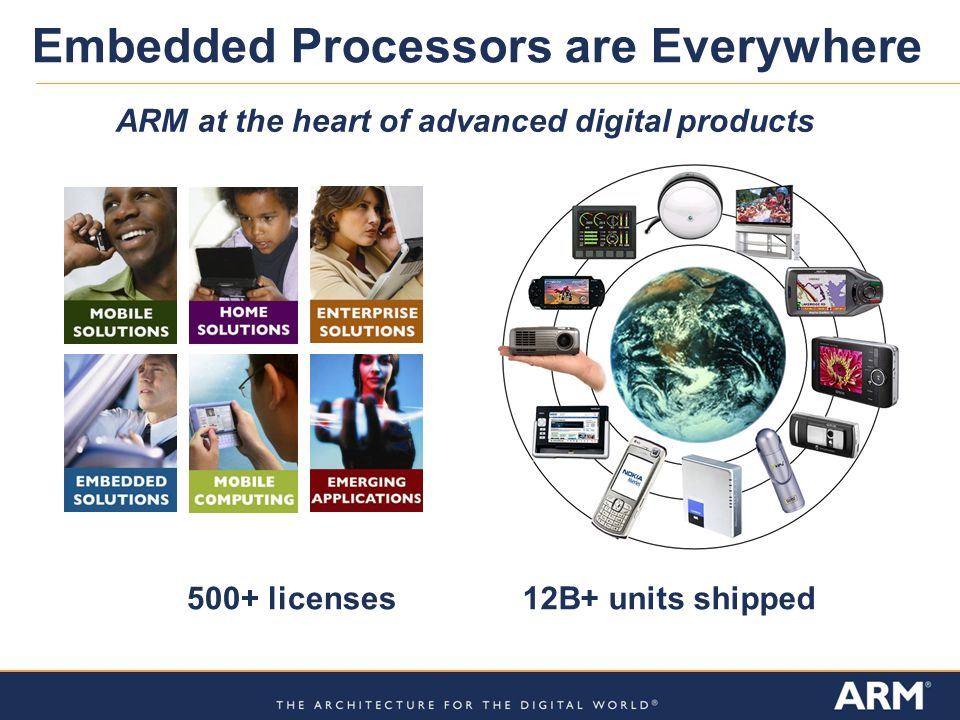 Embedded Processors are Everywhere ARM at the heart of advanced digital products 500+ licenses12B+ units shipped