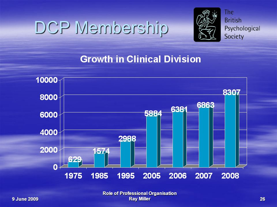9 June 2009 Role of Professional Organisation Ray Miller26 DCP Membership
