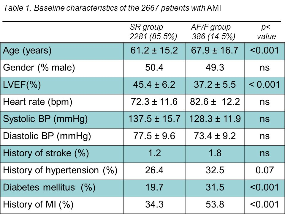 Table 1. Baseline characteristics of the 2667 patients with AMI _______________________________________________________________ SR group AF/F group p<