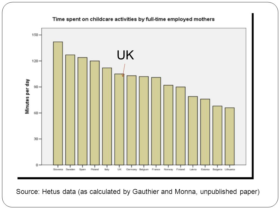 UK Source: Hetus data (as calculated by Gauthier and Monna, unpublished paper)