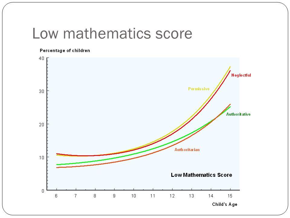 Low mathematics score