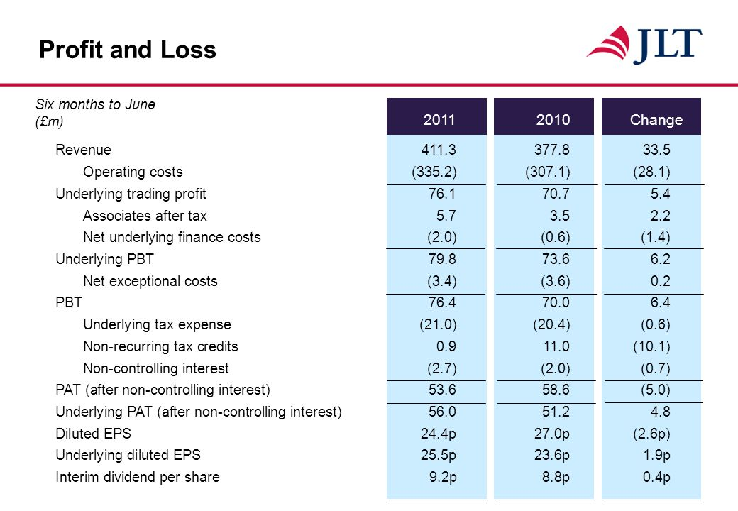 Change Profit and Loss Six months to June (£m) Revenue Operating costs(335.2)(307.1)(28.1) Underlying trading profit Associates after tax Net underlying finance costs(2.0)(0.6)(1.4) Underlying PBT Net exceptional costs(3.4)(3.6)0.2 PBT Underlying tax expense(21.0)(20.4)(0.6) Non-recurring tax credits (10.1) Non-controlling interest(2.7)(2.0)(0.7) PAT (after non-controlling interest) (5.0) Underlying PAT (after non-controlling interest) Diluted EPS 24.4p27.0p (2.6p) Underlying diluted EPS25.5p23.6p1.9p Interim dividend per share 9.2p8.8p0.4p